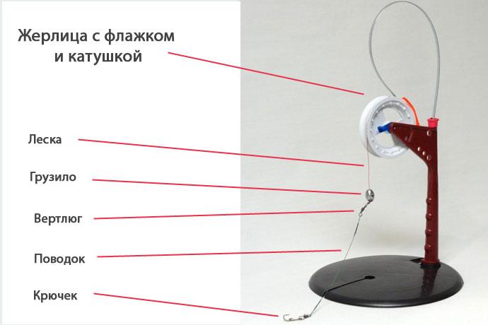 Устройство зимней жерлицы.